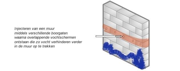Injecteren van een muur